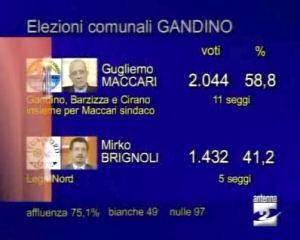 Le elezioni in Valle seriana e a Gandino